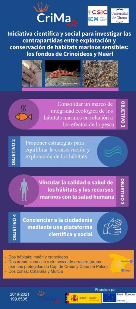 CriMa, infografía